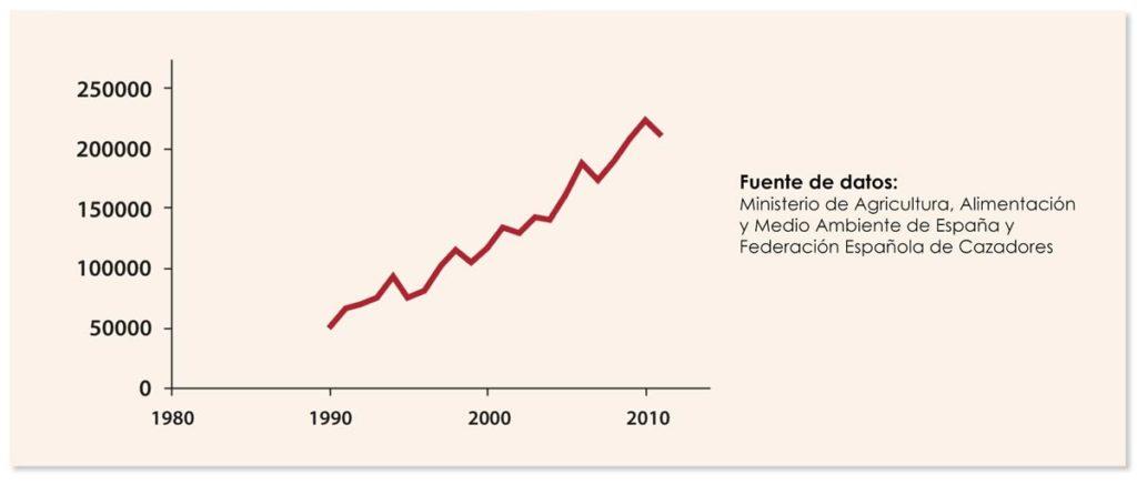 Población Jabalíes en España